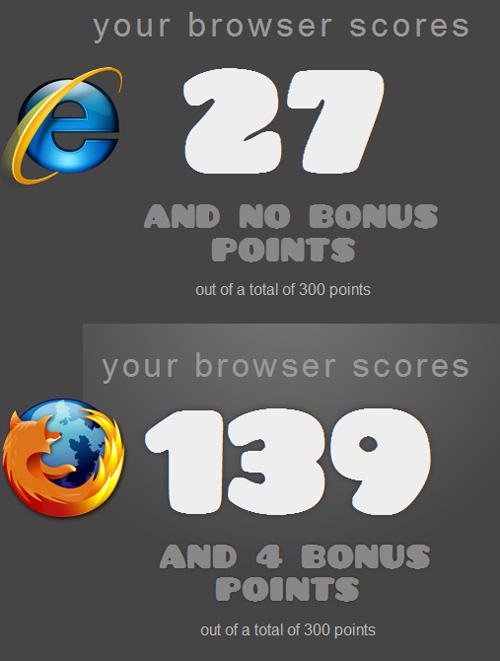 HTML5: firefox VS ie8